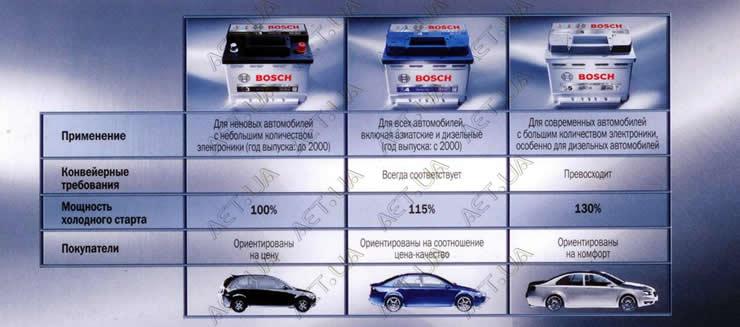 Предназначения аккумуляторов Bosch