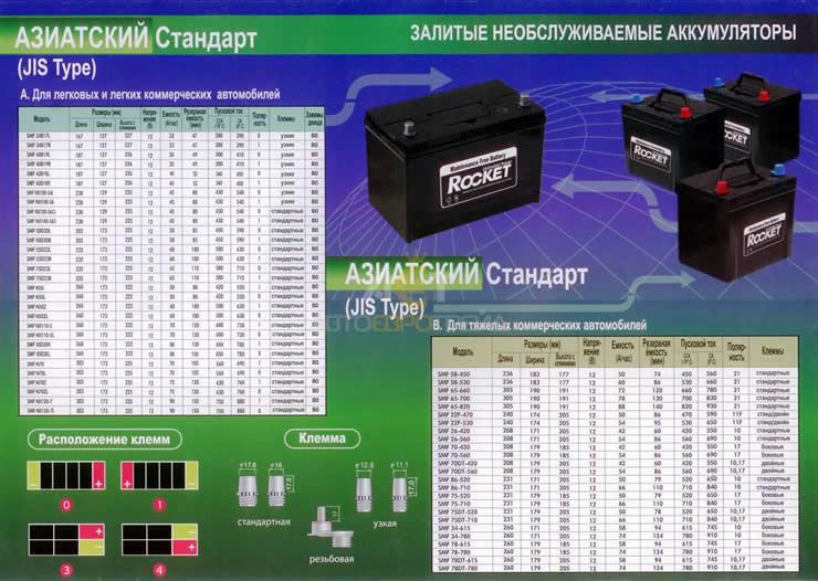 Технические характеристики аккумуляторов Рокет